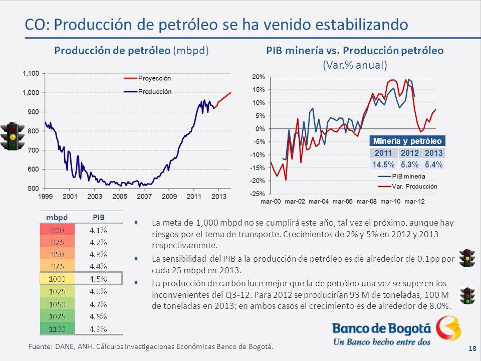 18 Fuente: DANE, ANH. Cálculos Investigaciones Económicas Banco de Bogotá.