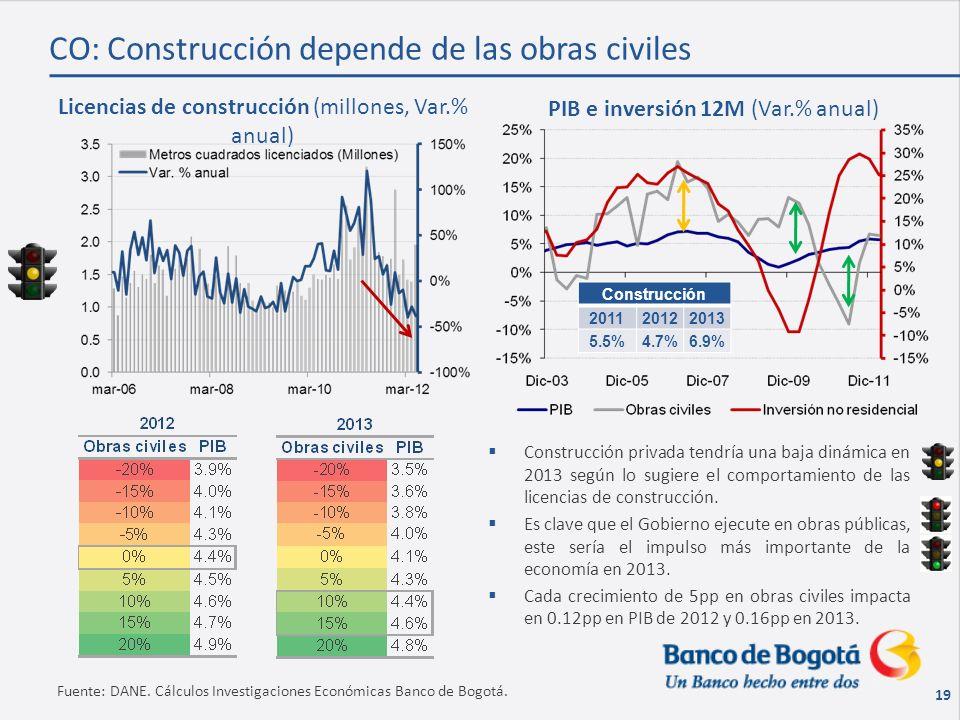 19 Fuente: DANE. Cálculos Investigaciones Económicas Banco de Bogotá.