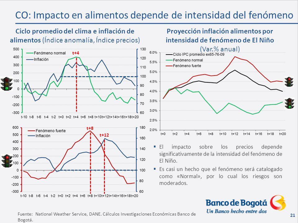 21 Fuente: National Weather Service, DANE. Cálculos Investigaciones Económicas Banco de Bogotá.