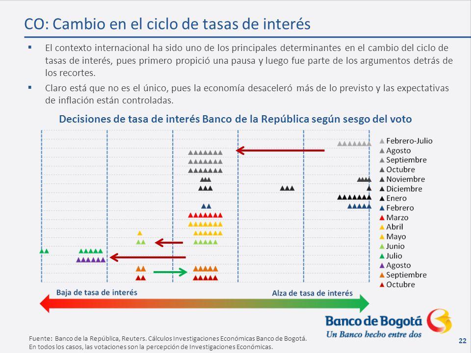 22 Fuente: Banco de la República, Reuters. Cálculos Investigaciones Económicas Banco de Bogotá.