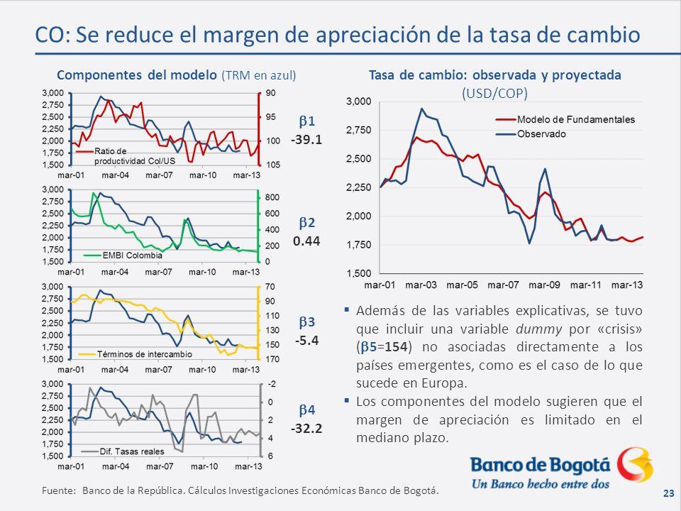 23 CO: Se reduce el margen de apreciación de la tasa de cambio Componentes del modelo (TRM en azul) Fuente: Banco de la República.