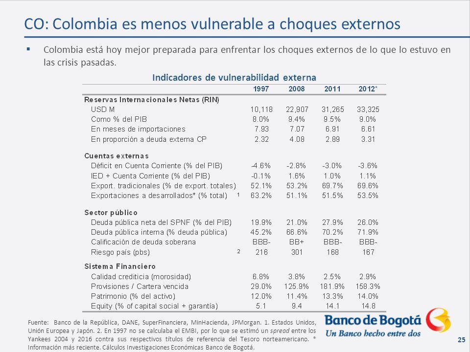 25 Colombia está hoy mejor preparada para enfrentar los choques externos de lo que lo estuvo en las crisis pasadas.