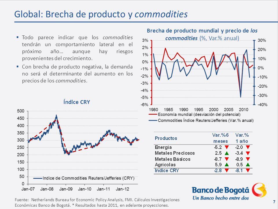 18 Fuente: DANE, ANH.Cálculos Investigaciones Económicas Banco de Bogotá.