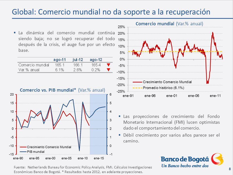 8 Global: Comercio mundial no da soporte a la recuperación La dinámica del comercio mundial continúa siendo baja; no se logró recuperar del todo después de la crisis, el auge fue por un efecto base.