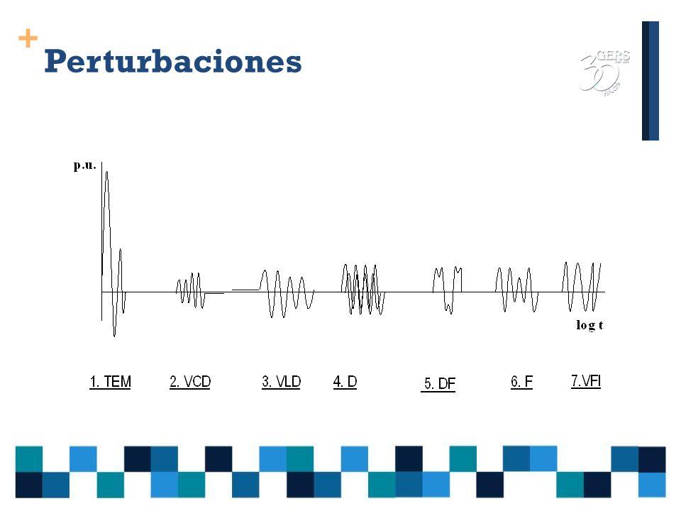 + Perturbaciones Tipos de perturbaciones electromagnéticas según IEEE 1159 -1995 Recommended Practice for Monitoring Electric Power Quality: 1.