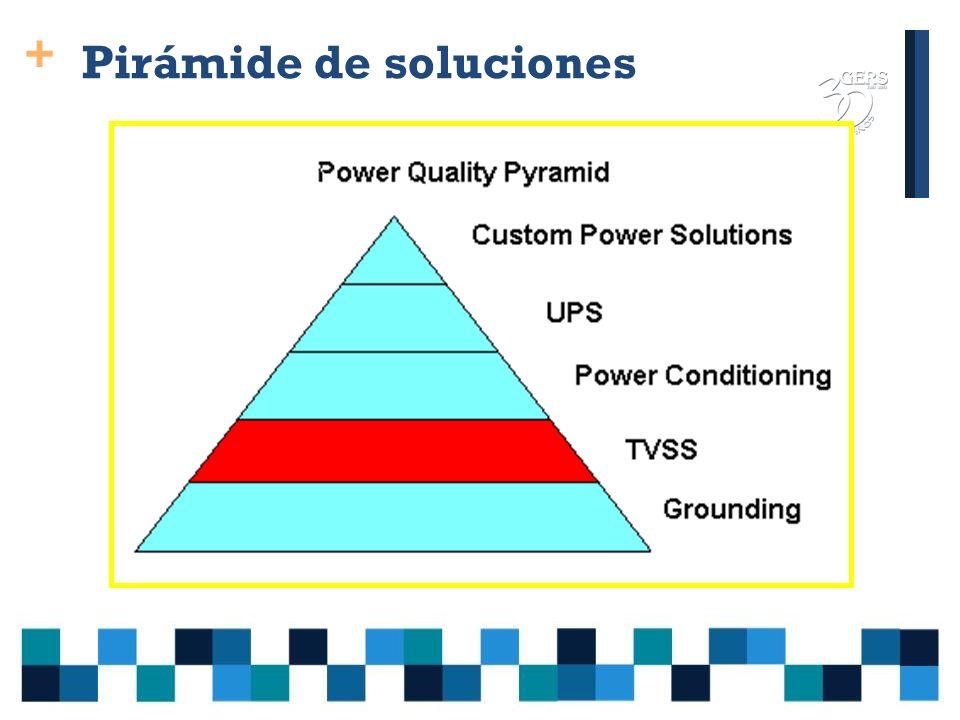 + Consideración sobre soluciones Las soluciones pueden estar del lado del distribuidor o del lado del usuario.