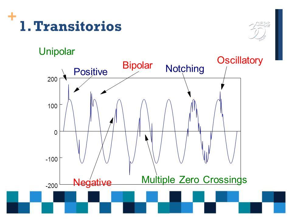 + 1.Transitorios Fenómenos indeseados de corta duración.