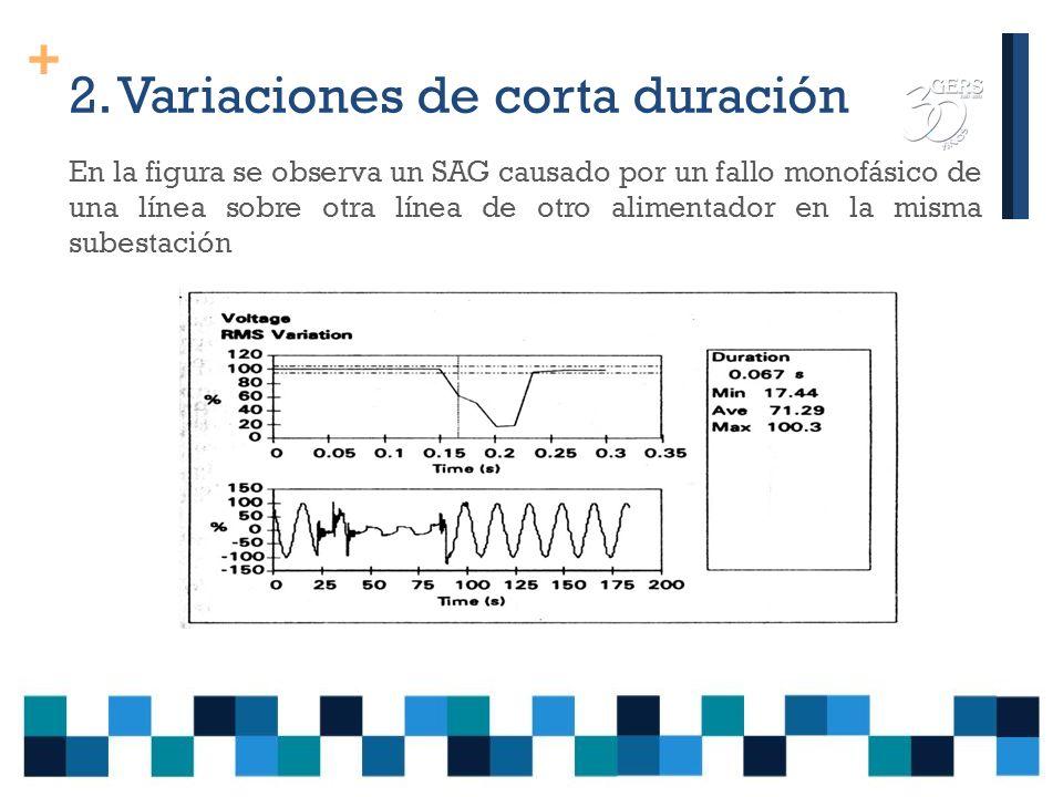 2. Variaciones de corta duración Las variaciones de corta duración pueden ser: Las depresiones (Sag o Dip), también conocidas como valles o huecos con