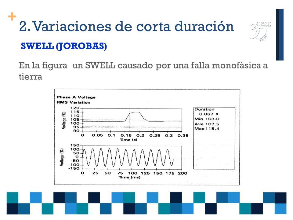 + 2. Variaciones de corta duración Interrupciones La tensión se hace inferior a 0,1 p.u., T < 1 minuto Causas: Cortocircuitos Fallos de equipos Contro