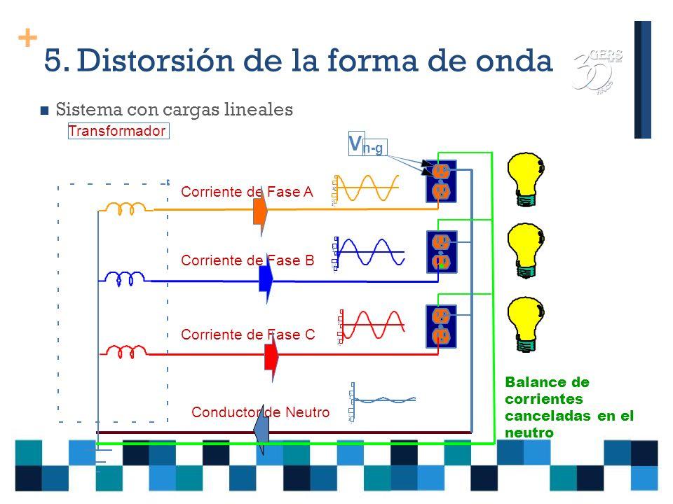 + 5. Distorsión de la forma de onda DEFINICIÓN: Distorsión de la onda sinusoidal debida a componentes de frecuencia múltiplos de la fundamental CAUSAS