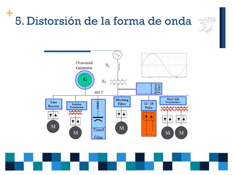 + 5. Distorsión de la forma de onda Soluciones para la atenuación de armónicos Básicas Instalación de las cargas no lineales aguas arriba en el sistem