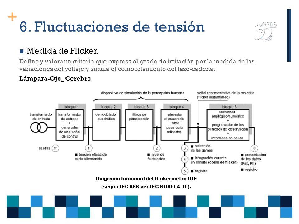 + 6. Fluctuaciones de tensión Descripción de las fluctuaciones de tensión en el origen del flicker Las variaciones de tensión periódicas y rápidas Est