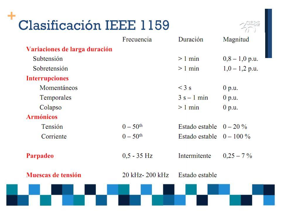 + Clasificación IEEE 1159 Clasificaciones de los fenómenos de acuerdo con los criterios: Según la duración, forma de la perturbación y espectro de frecuencia.