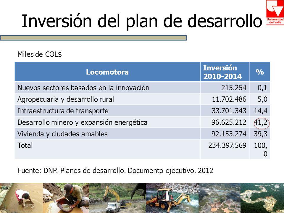 Inversión del plan de desarrollo Locomotora Inversión 2010-2014 % Nuevos sectores basados en la innovación215.2540,1 Agropecuaria y desarrollo rural11