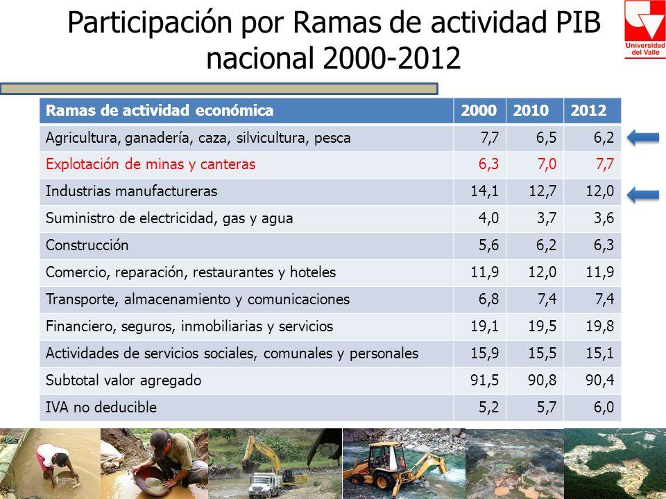 Participación por Ramas de actividad PIB nacional 2000-2012 Ramas de actividad económica200020102012 Agricultura, ganadería, caza, silvicultura, pesca