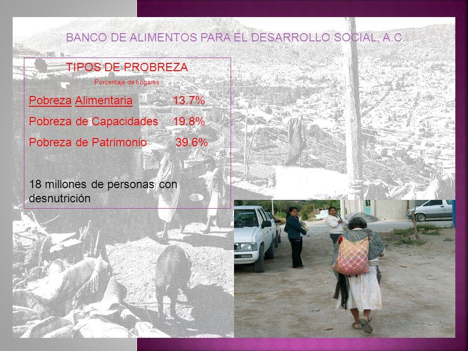 TIPOS DE PROBREZA Porcentaje de hogares Pobreza Alimentaria 13.7% Pobreza de Capacidades 19.8% Pobreza de Patrimonio 39.6% 18 millones de personas con