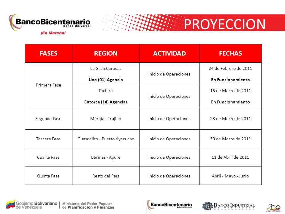 PROYECCION FASESREGIONACTIVIDADFECHAS Primera Fase La Gran Caracas Una (01) Agencia Inicio de Operaciones 24 de Febrero de 2011 En Funcionamiento Tách