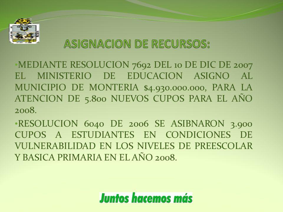 MEDIANTE RESOLUCION 7692 DEL 10 DE DIC DE 2007 EL MINISTERIO DE EDUCACION ASIGNO AL MUNICIPIO DE MONTERIA $4.930.000.000, PARA LA ATENCION DE 5.800 NUEVOS CUPOS PARA EL AÑO 2008.