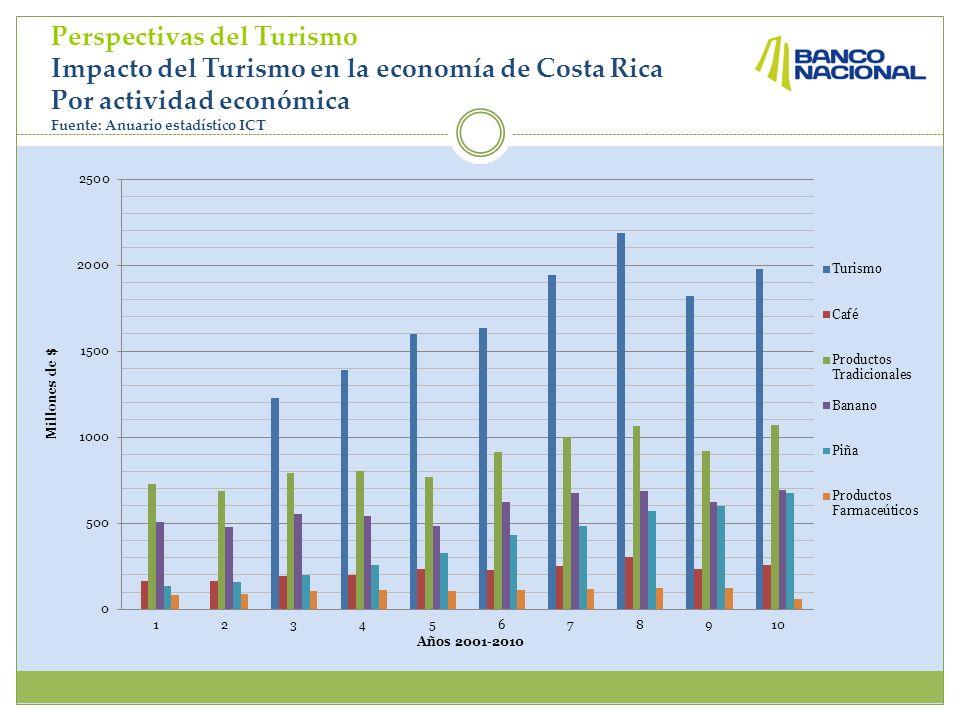 Perspectivas del Turismo Impacto del Turismo en la economía de Costa Rica Por actividad económica Fuente: Anuario estadístico ICT