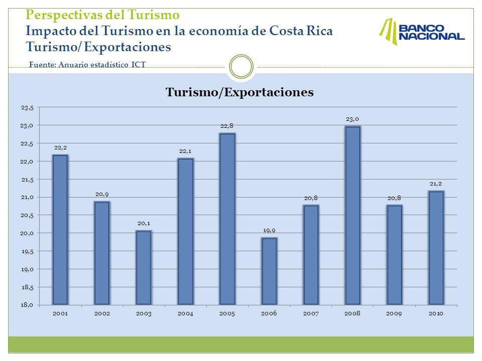 Perspectivas del Turismo Impacto del Turismo en la economía de Costa Rica Turismo/ Exportaciones Fuente: Anuario estadístico ICT