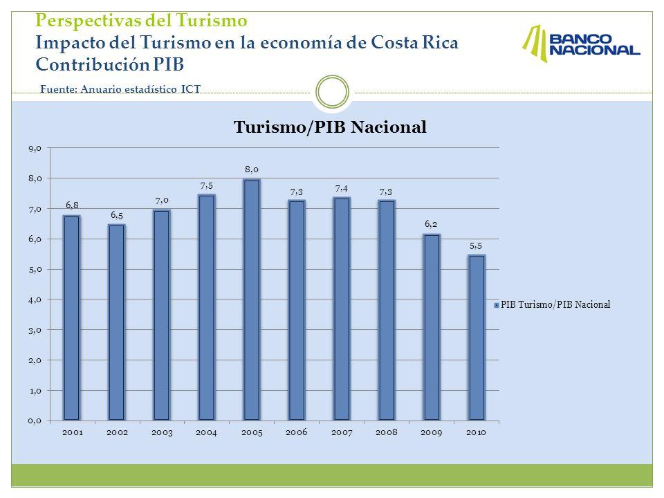 Perspectivas del Turismo Impacto del Turismo en la economía de Costa Rica Contribución PIB Fuente: Anuario estadístico ICT