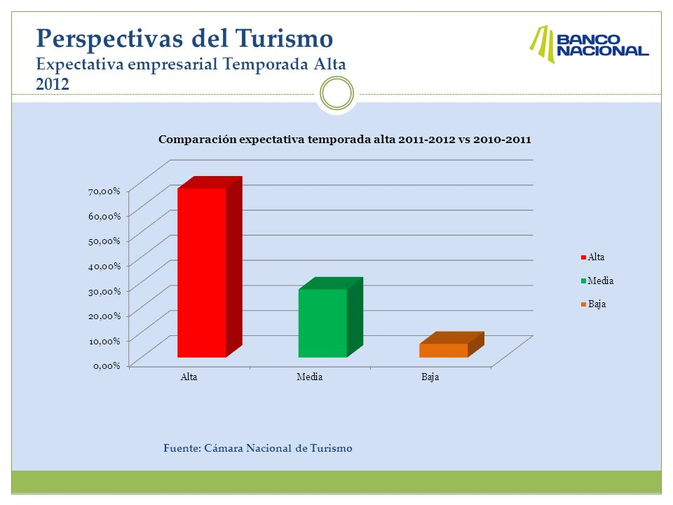 Perspectivas del Turismo Expectativa empresarial Temporada Alta 2012 Fuente: Cámara Nacional de Turismo