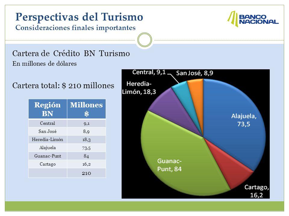 Perspectivas del Turismo Consideraciones finales importantes Cartera de Crédito BN Turismo En millones de dólares Cartera total: $ 210 millones Región BN Millones $ Central9,1 San José8,9 Heredia-Limón18,3 Alajuela73,5 Guanac-Punt84 Cartago16,2 210