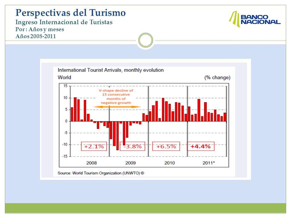 Perspectivas del Turismo Participación porcentual por Región