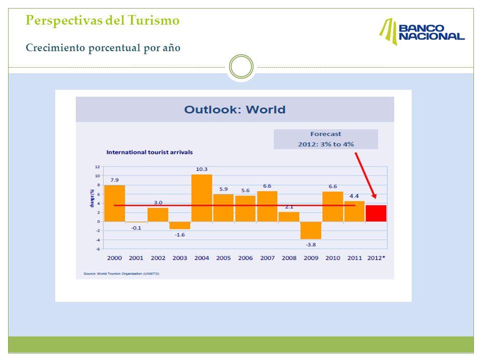 Perspectivas del Turismo Crecimiento porcentual por año