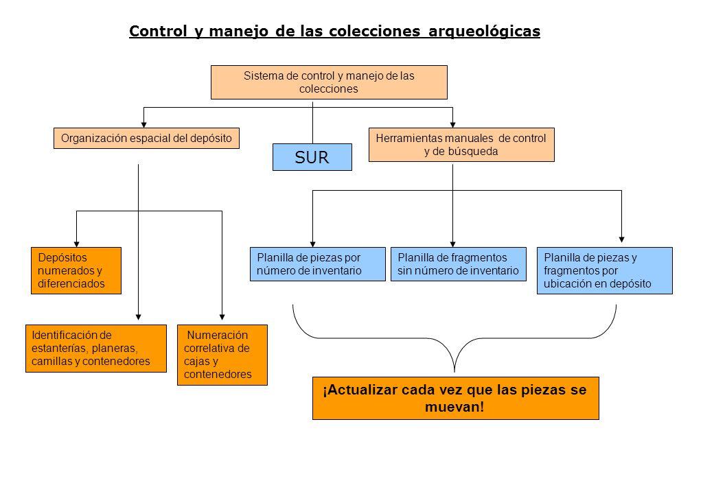 Control y manejo de las colecciones arqueológicas Sistema de control y manejo de las colecciones Herramientas manuales de control y de búsqueda Organi