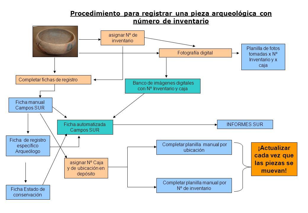 Procedimiento para registrar una pieza arqueológica con número de inventario Completar fichas de registro Ficha manual Campos SUR Ficha automatizada C