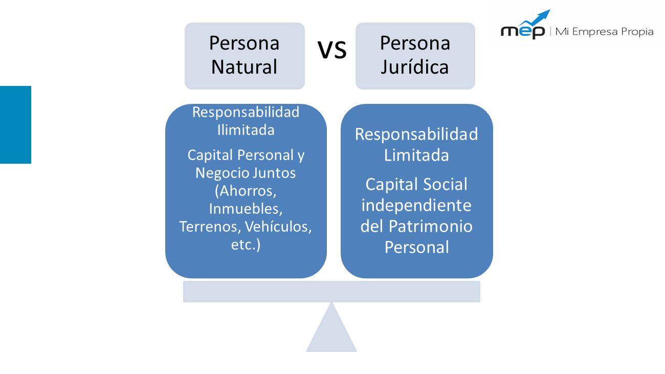 Persona Natural Persona Jurídica Responsabilidad Ilimitada Capital Personal y Negocio Juntos (Ahorros, Inmuebles, Terrenos, Vehículos, etc.) Responsabilidad Limitada Capital Social independiente del Patrimonio Personal vs