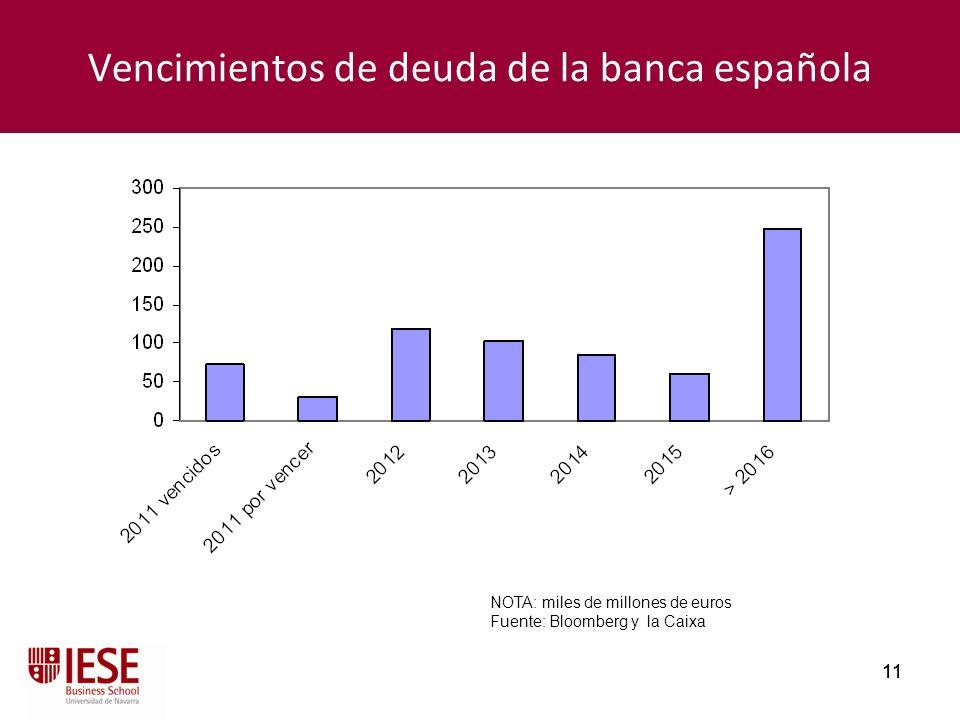 11 Vencimientos de deuda de la banca española NOTA: miles de millones de euros Fuente: Bloomberg y la Caixa