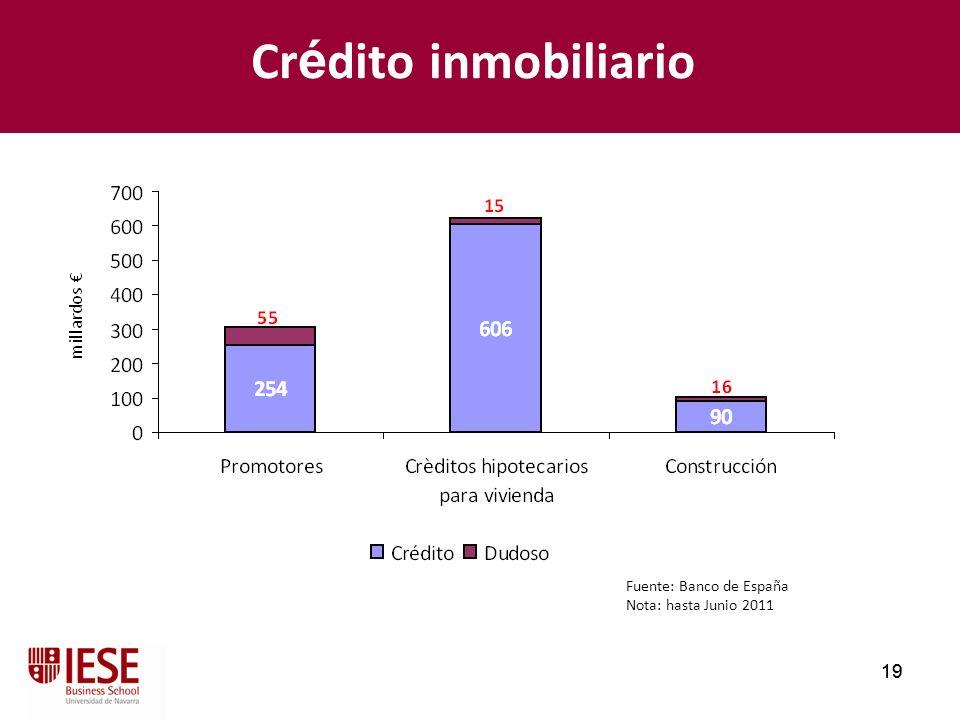 19 Cr é dito inmobiliario Fuente: Banco de España Nota: hasta Junio 2011