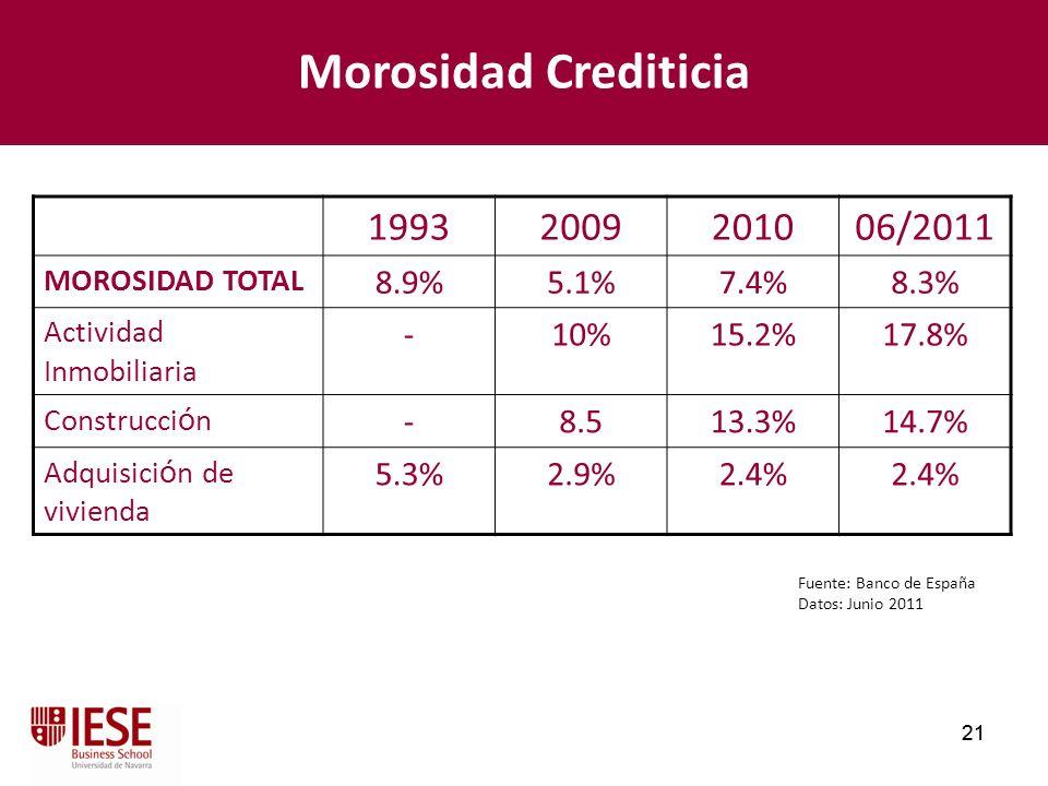 21 Morosidad Crediticia 19932009201006/2011 MOROSIDAD TOTAL 8.9%5.1%7.4%8.3% Actividad Inmobiliaria -10%15.2%17.8% Construcci ó n -8.513.3%14.7% Adqui