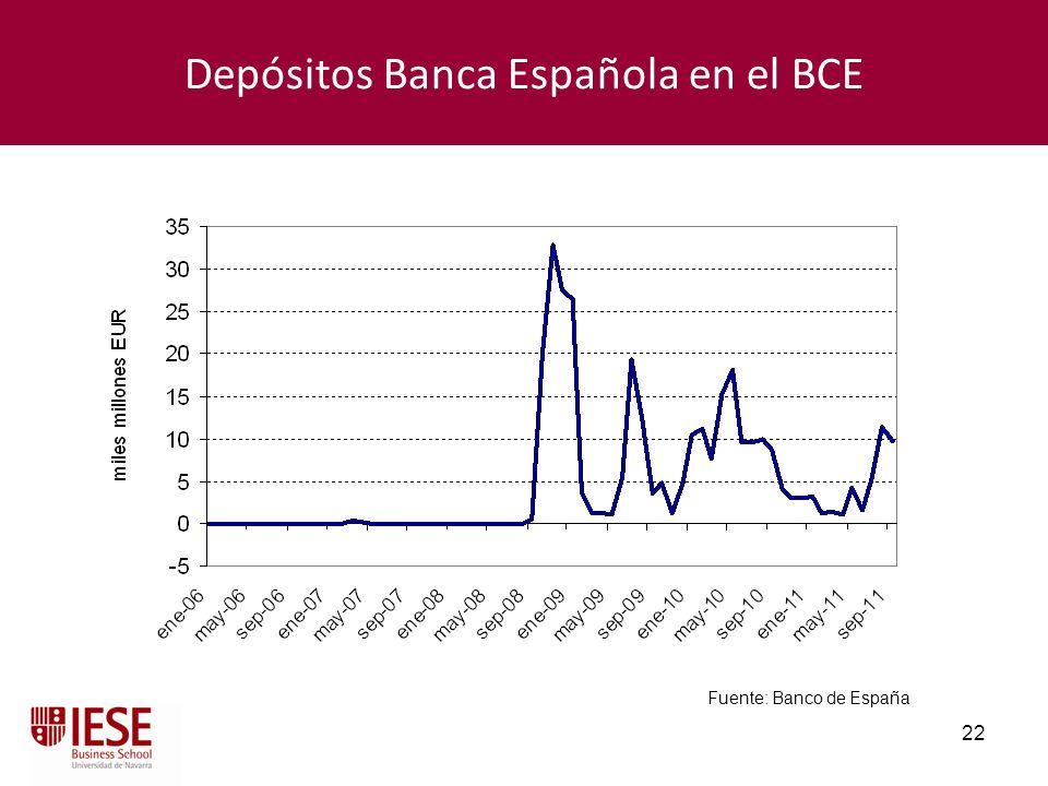 22 Depósitos Banca Española en el BCE Fuente: Banco de España