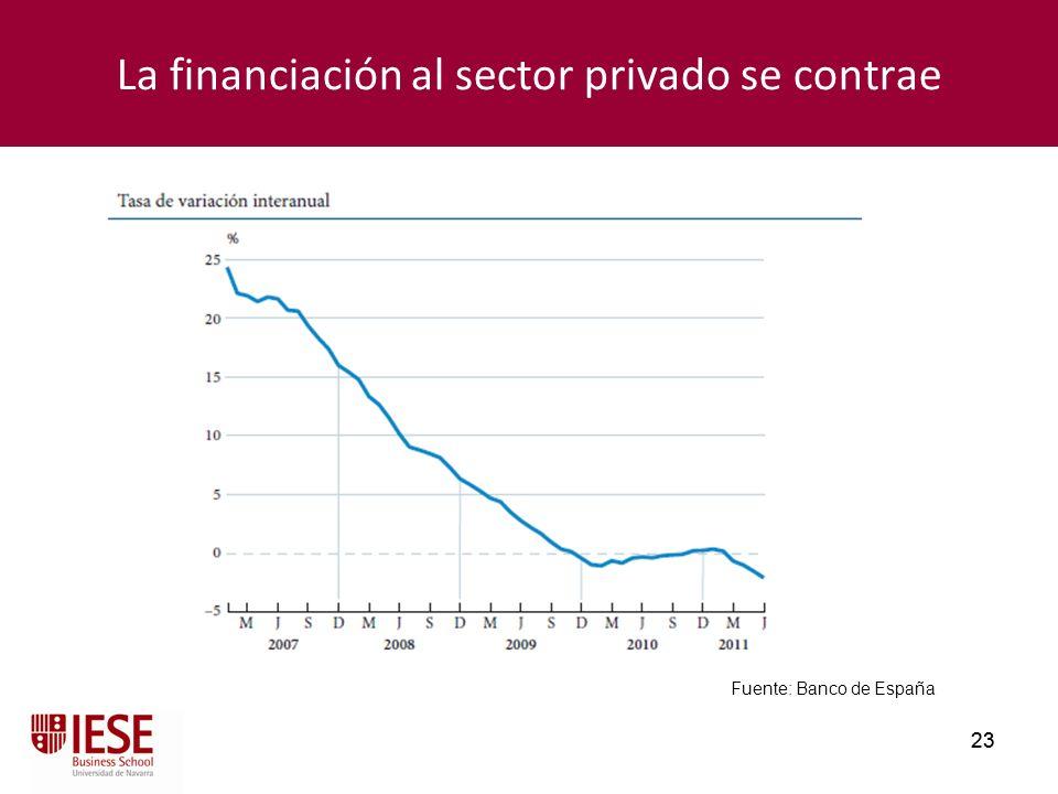 23 La financiación al sector privado se contrae Fuente: Banco de España