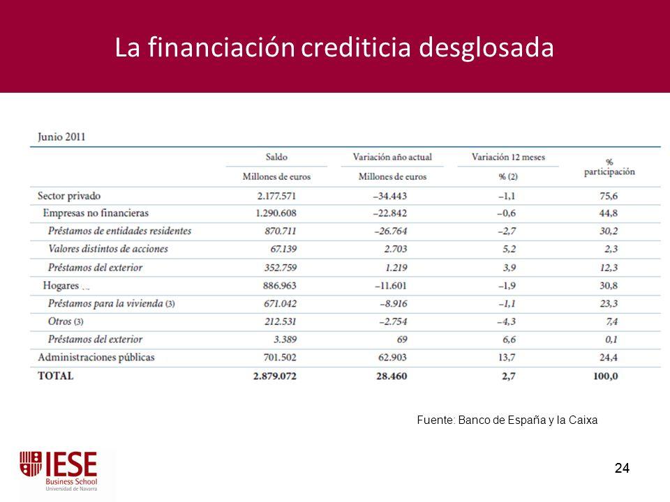 24 La financiación crediticia desglosada Fuente: Banco de España y la Caixa