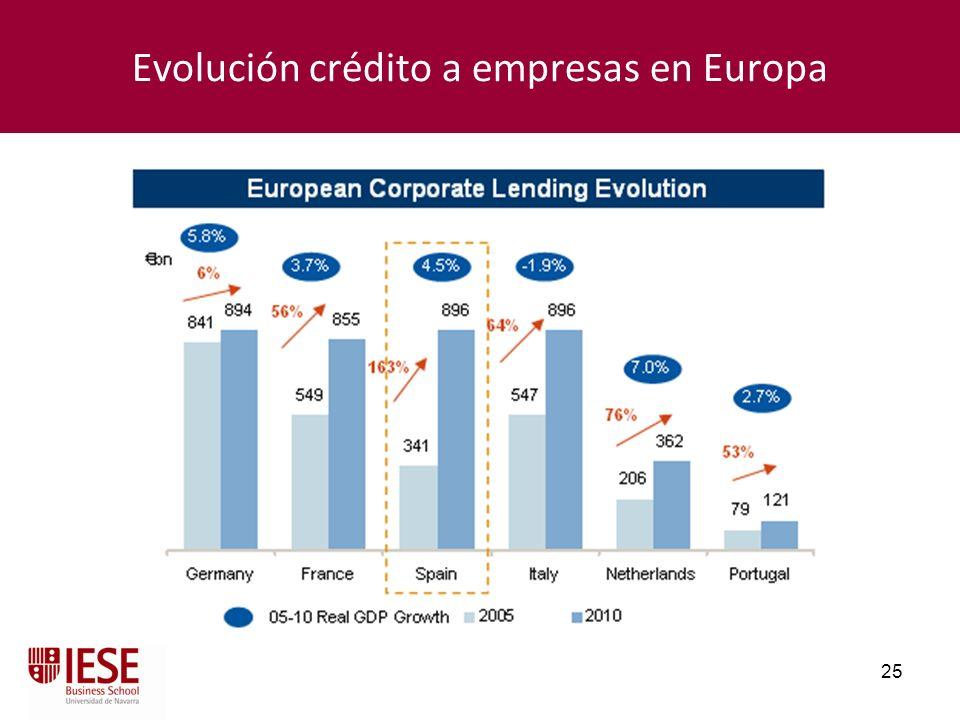 25 Evolución crédito a empresas en Europa