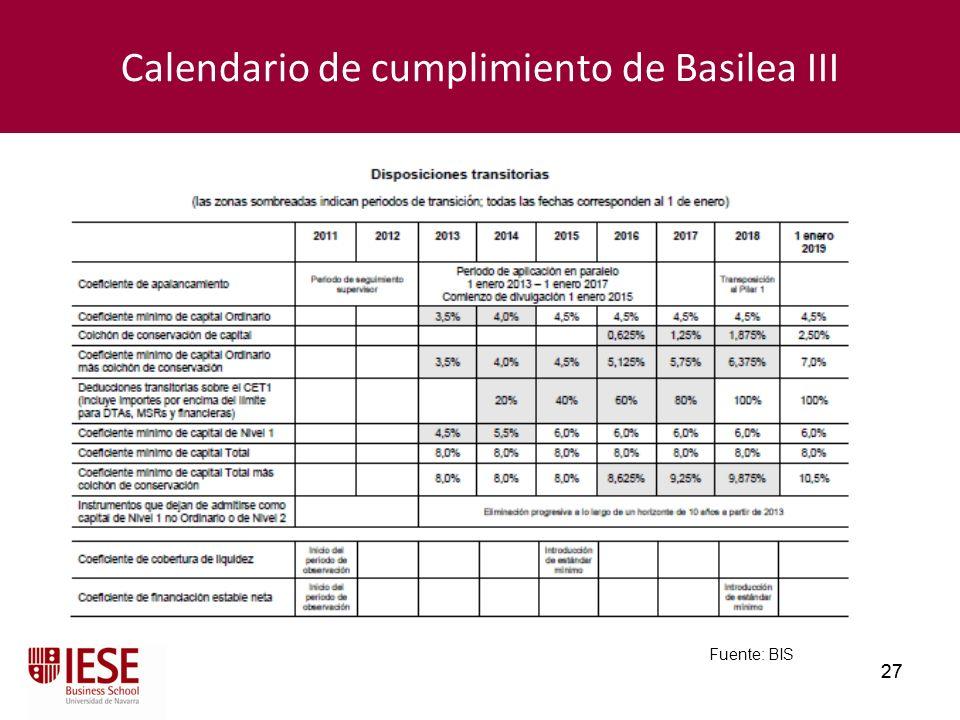 27 Calendario de cumplimiento de Basilea III Fuente: BIS