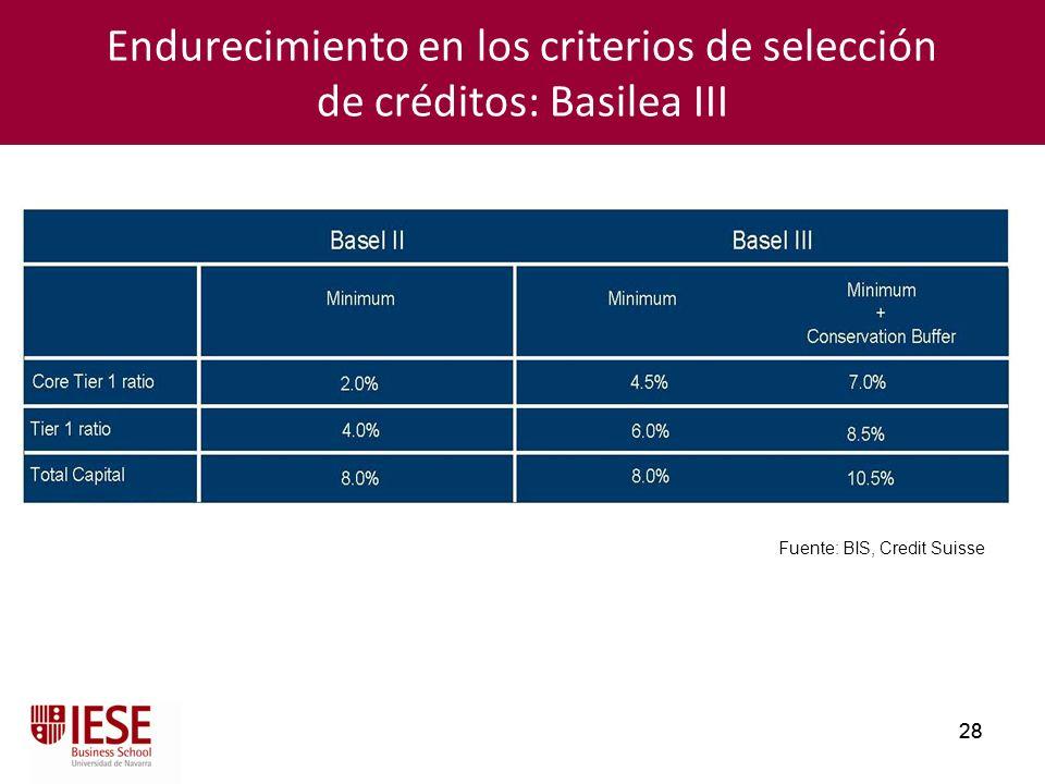 28 Endurecimiento en los criterios de selección de créditos: Basilea III Fuente: BIS, Credit Suisse