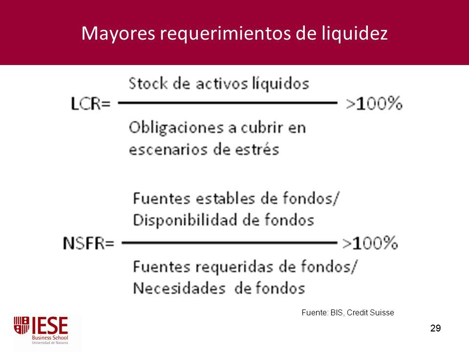 29 Mayores requerimientos de liquidez Fuente: BIS, Credit Suisse