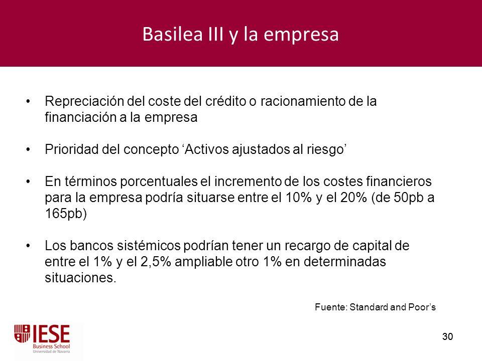 30 Basilea III y la empresa Repreciación del coste del crédito o racionamiento de la financiación a la empresa Prioridad del concepto Activos ajustado