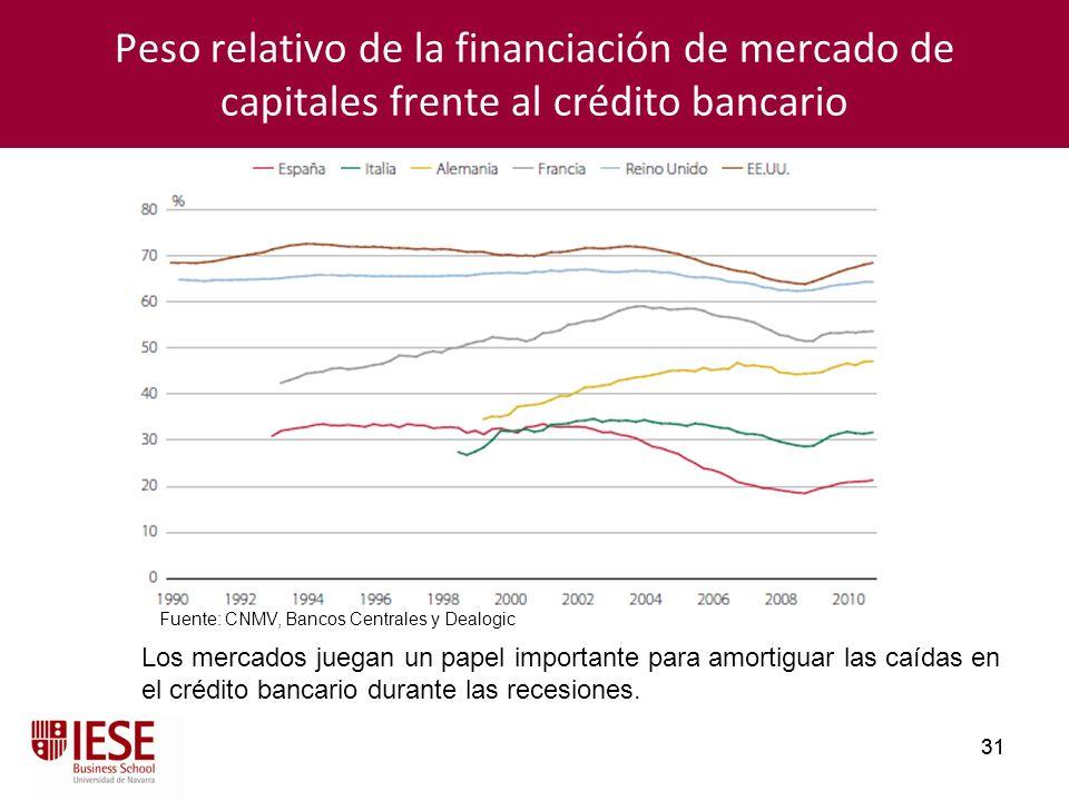 31 Peso relativo de la financiación de mercado de capitales frente al crédito bancario Los mercados juegan un papel importante para amortiguar las caí