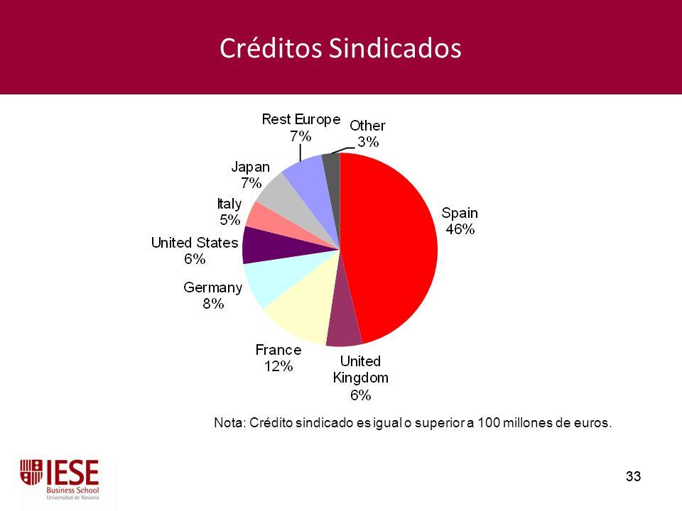 33 Créditos Sindicados Nota: Crédito sindicado es igual o superior a 100 millones de euros.