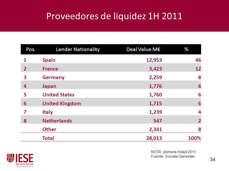 34 Proveedores de liquidez 1H 2011 NOTA: primera mitad 2011 Fuente: Societe Generale Pos.Lender NationalityDeal Value M% 1Spain12,953 46 2France3,423
