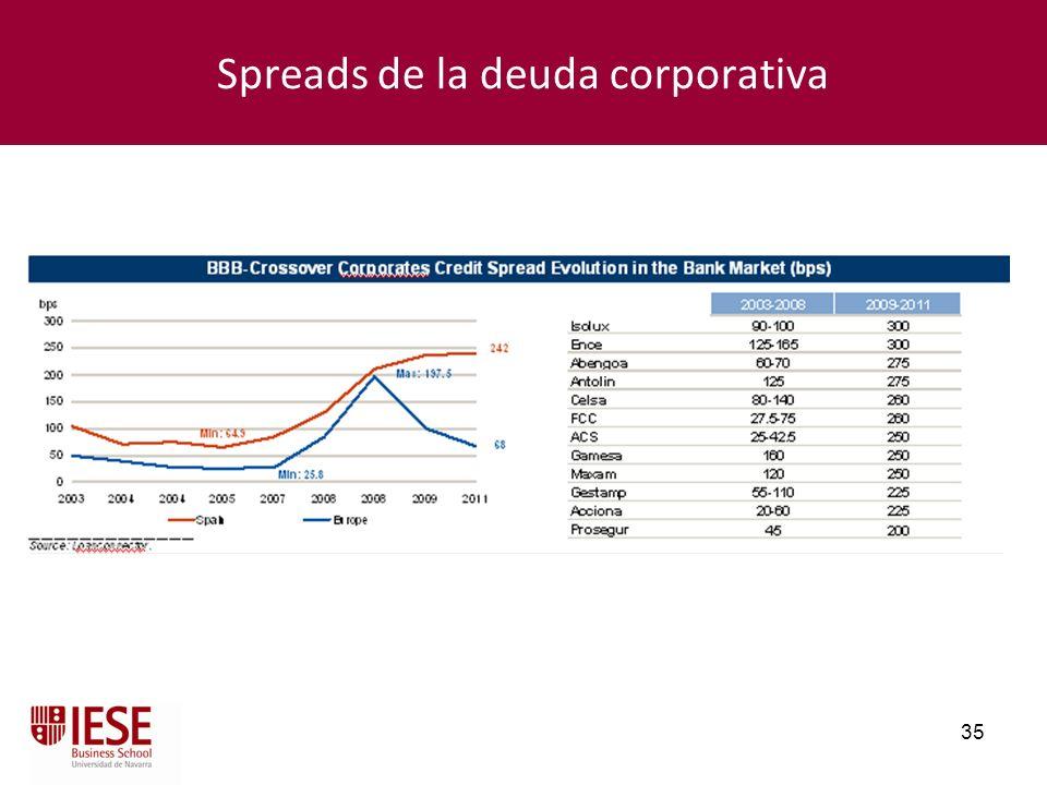 35 Spreads de la deuda corporativa