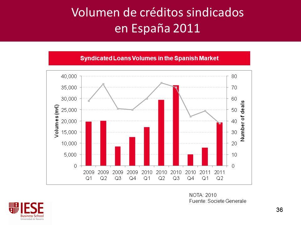 36 NOTA: 2010 Fuente: Societe Generale Syndicated Loans Volumes in the Spanish Market Volumen de créditos sindicados en España 2011