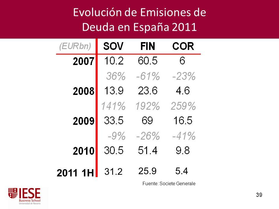 39 Evolución de Emisiones de Deuda en España 2011 Fuente: Societe Generale 2011 1H 31.2 25.95.4
