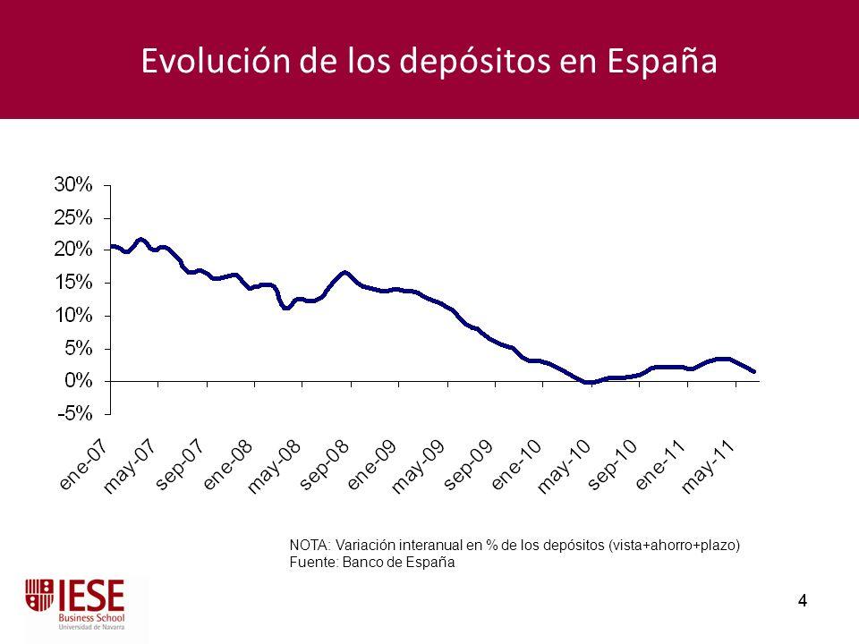 4 4 Evolución de los depósitos en España NOTA: Variación interanual en % de los depósitos (vista+ahorro+plazo) Fuente: Banco de España